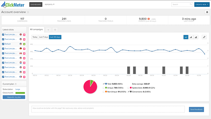 ClickMeter - Account Overview